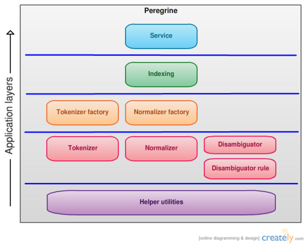 Peregrine Application Layers.png